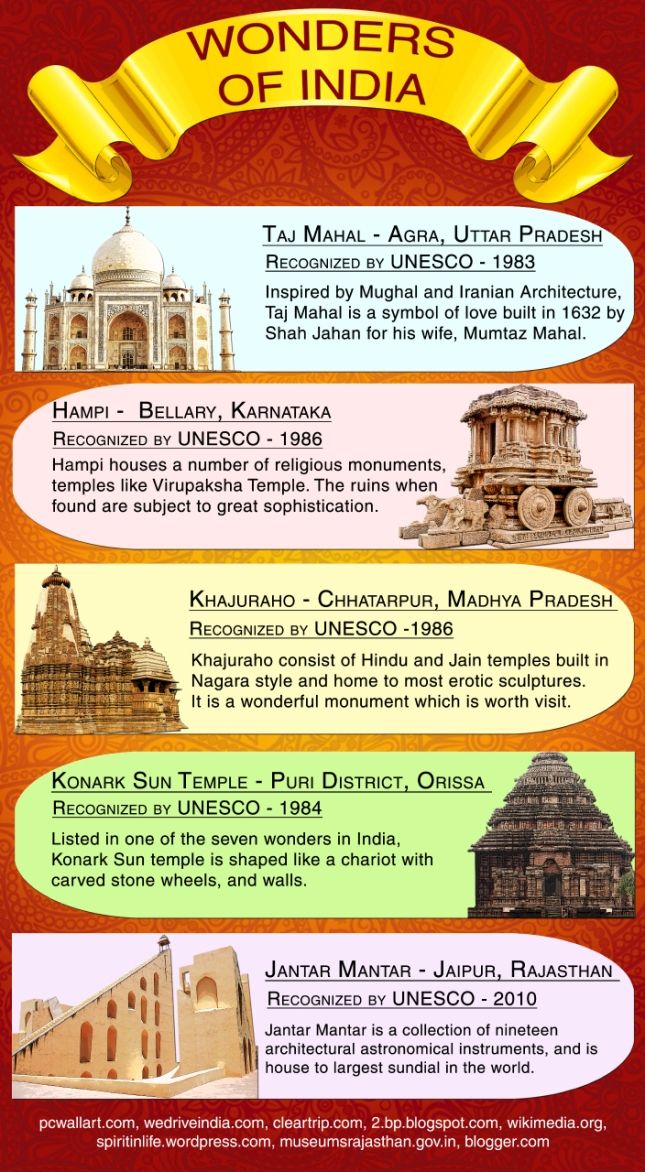 Architectural Heritages or wonders in India